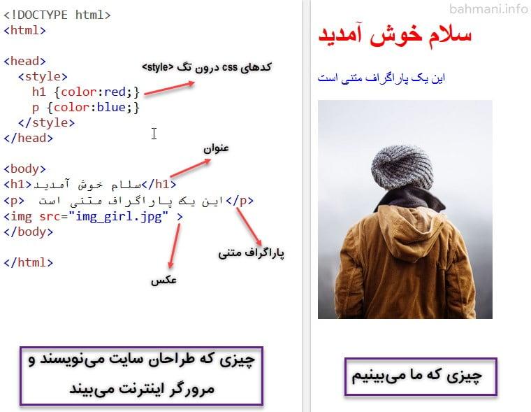 کدهای HTML و CSS