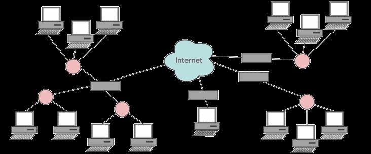 اینترنت چیست؟