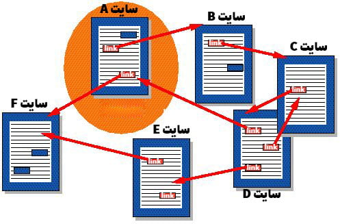 = وب (web) با استفاده از لینک دادن سایتها به همدیگر تشکیل شده است.