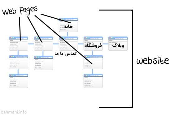 صفحات وب درون یک وبسایت