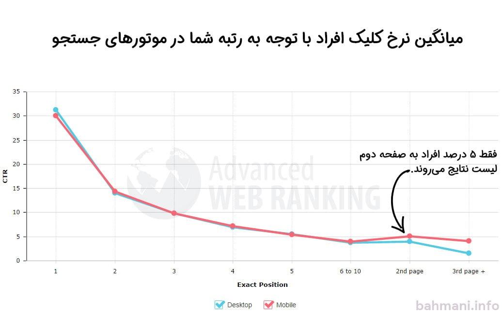 نرخ کلیک با توجه به جایگاه شما در نتایج گوگل