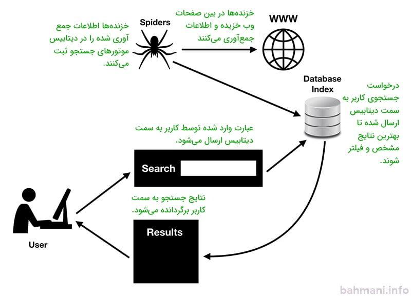 طرز کار موتور جستجو