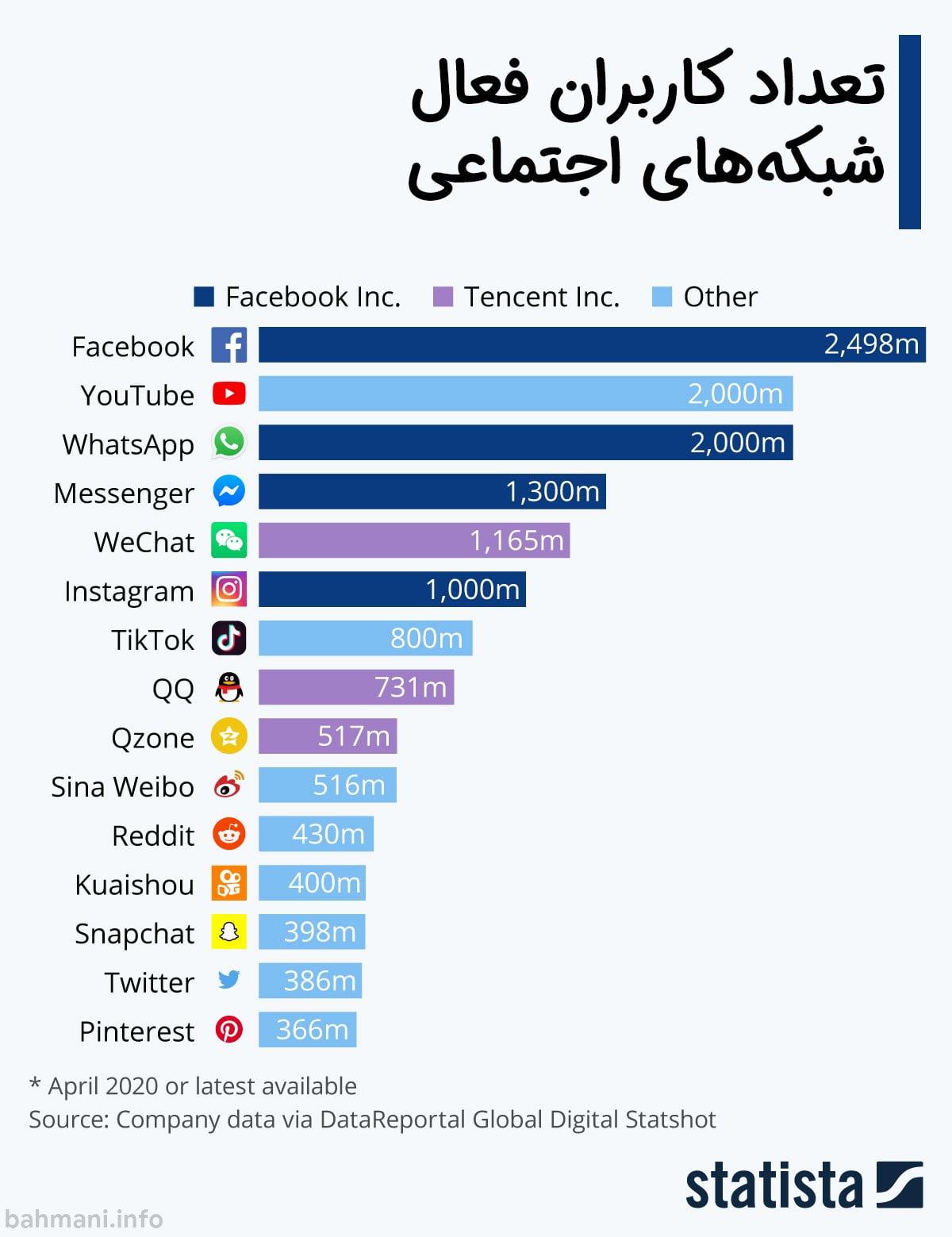 پرطرفدارترین شبکههای اجتماعی