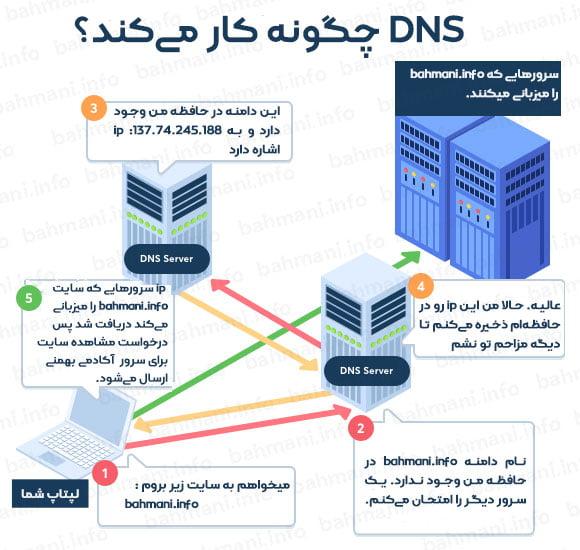 سرور نام دامنه یا DNS چگونه کار میکند؟