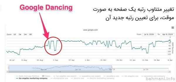 رقص گوگل یا گوگل دنس