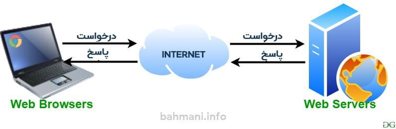 وب سرور یک کامپیوتر متصل به اینترنت است