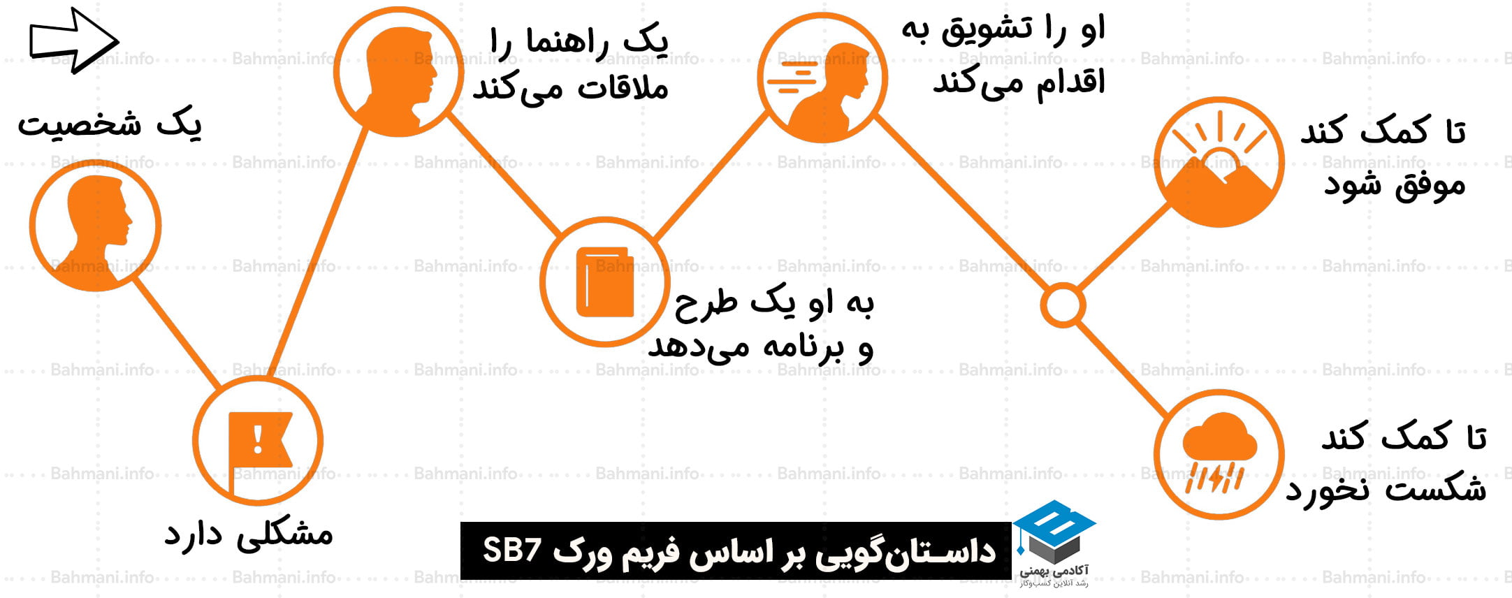 بیان داستان برند به روش SB7