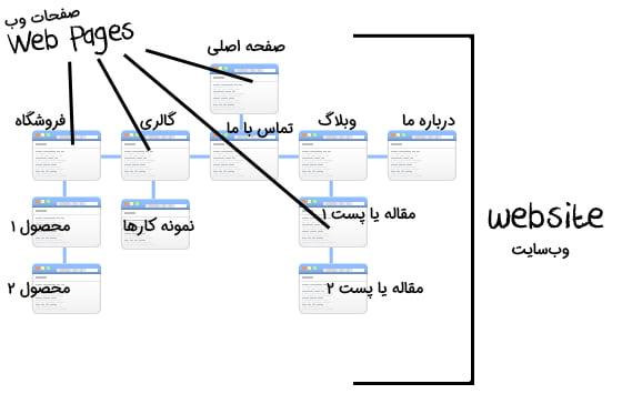 ساختار وبلاگ